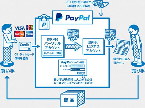 paypal system.jpg